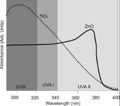 Rodzaje filtrów w kremach przeciwsłonecznych